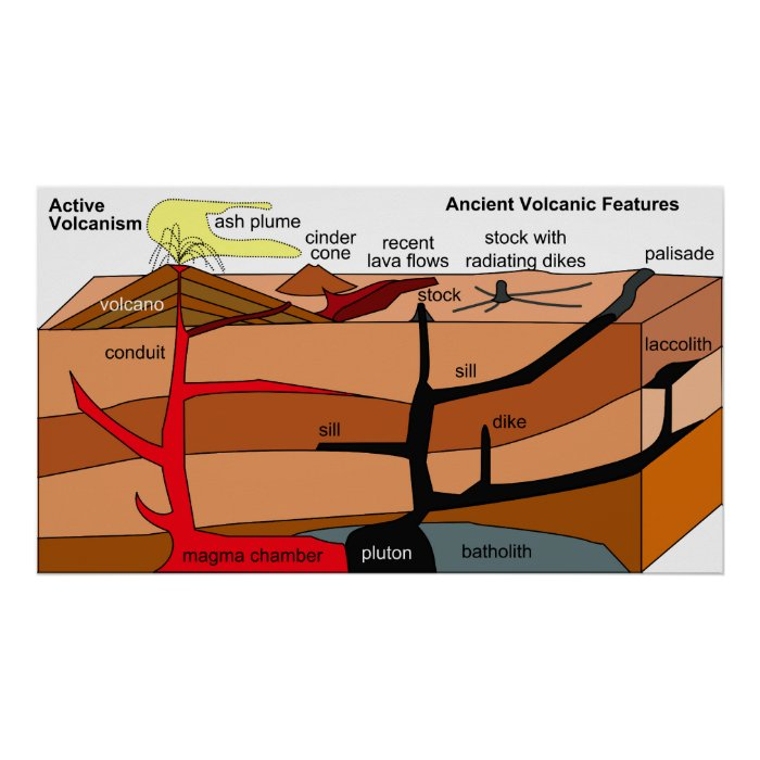 Sedimentary & Igneous Rocks with Volcanic Activity Poster