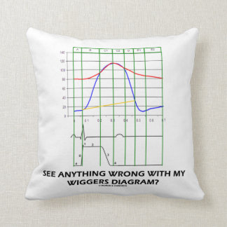 See Anything Wrong With My Wiggers Diagram? Throw Pillow