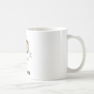 Seed Inside (Biology Humor Food For Thought) Classic White Coffee Mug