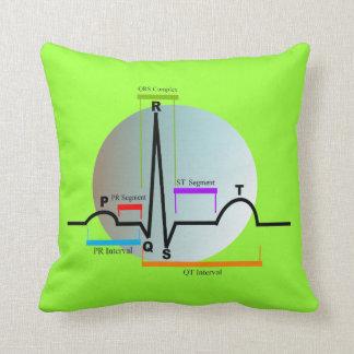 Segmento de la almohada QRS de la cardiología