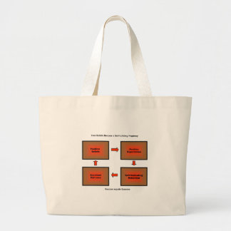 Self Fulfilling Prophecy products Tote Bag