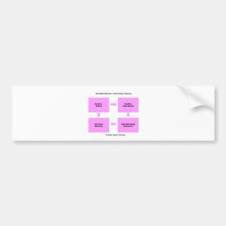 Self Fulfilling Prophecy products Bumper Sticker