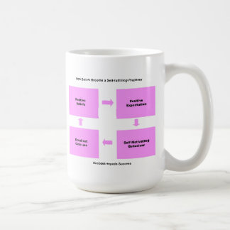 Self Fulfilling Prophecy products Coffee Mug