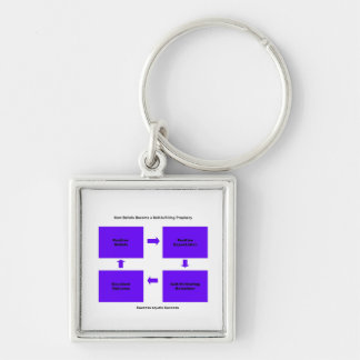 Self Fulfilling Prophecy products Keychain