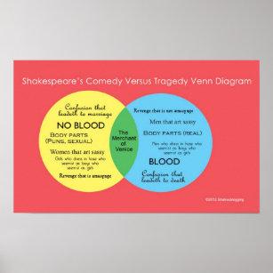shakesblogging comedy versus tragedy venn diagram poster