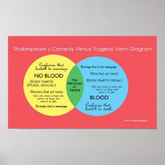 Shakesblogging: comedy versus tragedy Venn diagram Poster