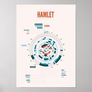Shakespeare's Hamlet Infographic Poster
