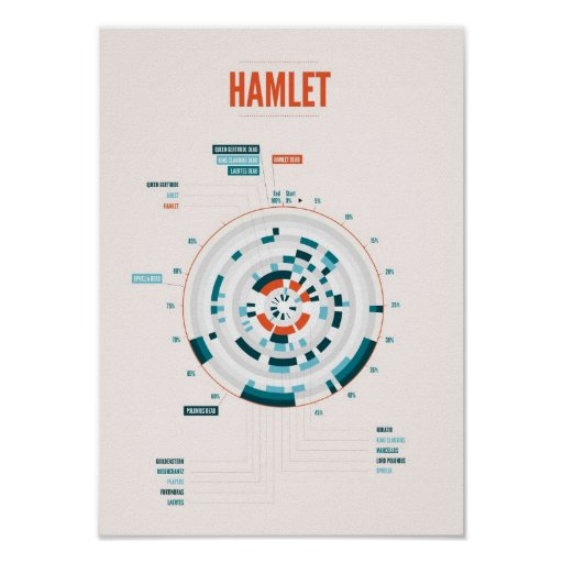 Shakespeare's Hamlet Infographic Posters