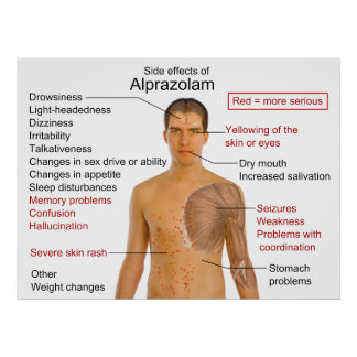 Side Effects Chart for the Drug Alprazolam Poster