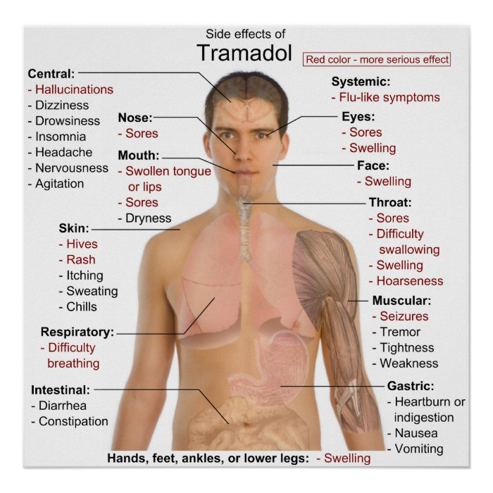 the effects of tramadol use and side