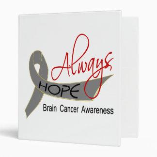 Siempre cáncer de cerebro de la esperanza