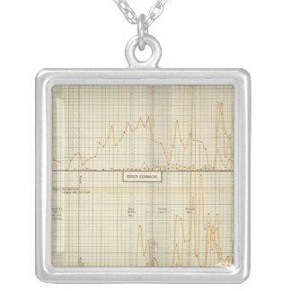 Silver, gold, minor coinage pendant