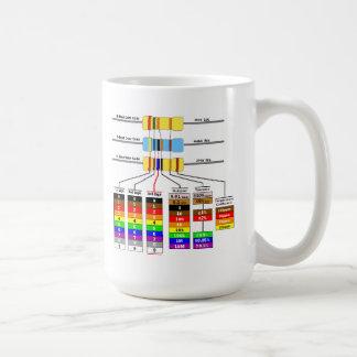 Símbolos del código y del diagrama esquemático de  tazas de café