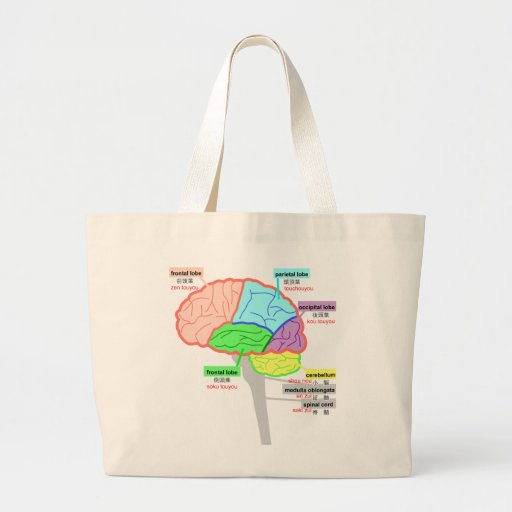 simple parts of the brain japanese tote bags