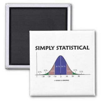 Simplemente estadístico (actitud de la curva de imán cuadrado