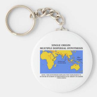 Single Origin Multiple Dispersal (Evolution) Keychains