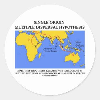 Single Origin Multiple Dispersal (Evolution) Stickers