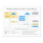 Sistema político del diagrama de Estados Unidos Impresión En Lienzo Estirada