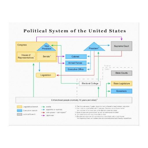 Sistema político del diagrama de Estados Unidos Lienzo Envuelto Para Galerias