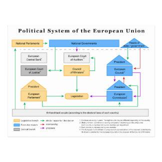 Sistema político del diagrama de la unión europea tarjetas postales