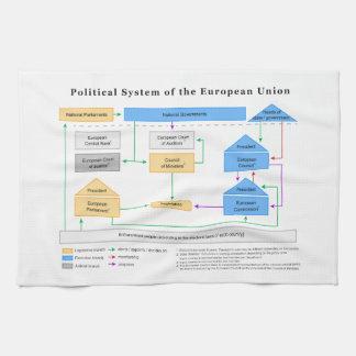 Sistema político del diagrama de la unión europea toalla