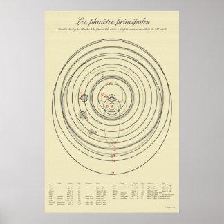 Sistema Solar del siglo XXI de Tychonic Impresiones