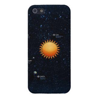 Sistema Solar iPhone 5 Carcasas
