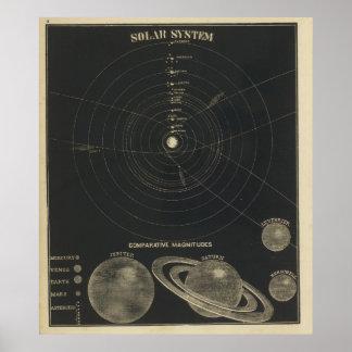Sistema Solar, magnitudes Póster