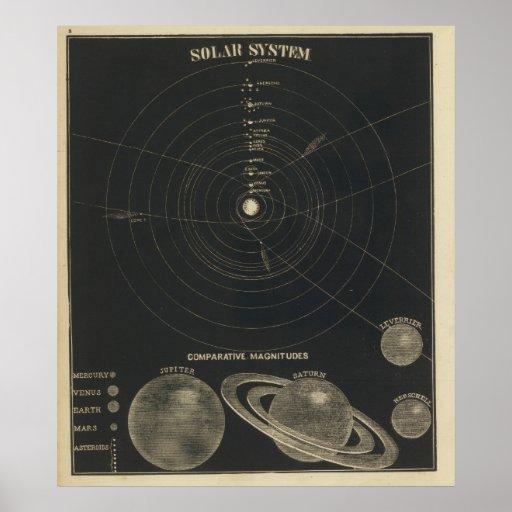Sistema Solar, magnitudes Poster