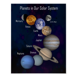 Small, Planets in Our Solar System, Labeled Poster