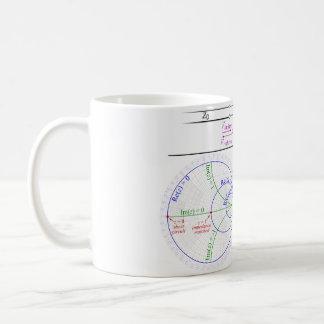 Smith Chart Explanation Coffee Mug