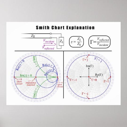 Smith Chart Explanation Diagram