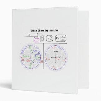 Smith Chart Explanation Diagram 3 Ring Binder