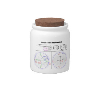 Smith Chart Explanation Diagram Candy Jar