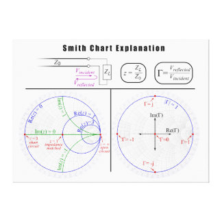 Smith Chart Explanation Diagram Stretched Canvas Prints