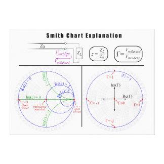 Smith Chart Explanation Diagram Canvas Print