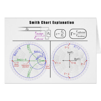 Smith Chart Explanation Diagram Card