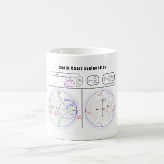 Smith Chart Explanation Diagram Coffee Mugs