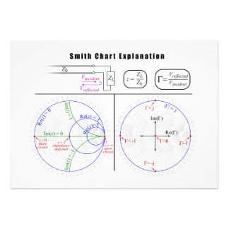 Smith Chart Explanation Diagram Announcements