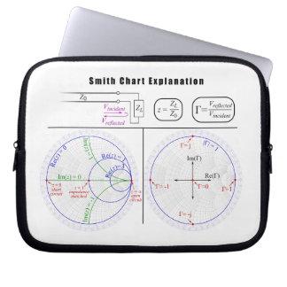Smith Chart Explanation Diagram Laptop Sleeve