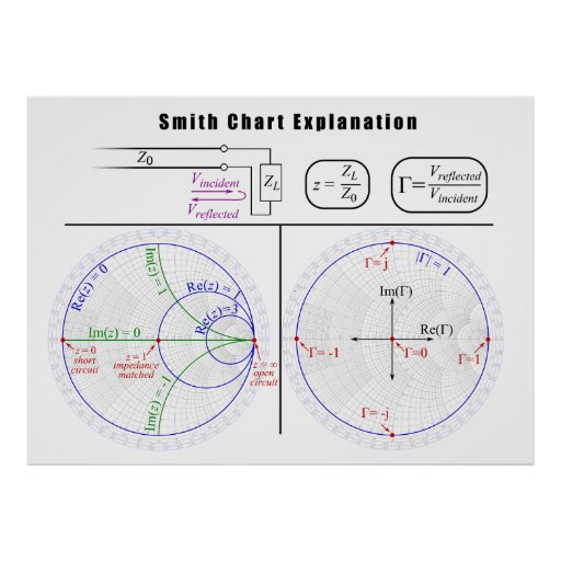 Smith Chart Explanation Diagram Poster