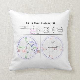 Smith Chart Explanation Diagram Throw Pillow