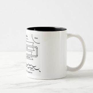 Solar Desalinization Diagram Two-Tone Coffee Mug