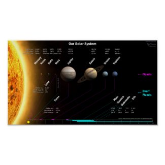 Solar System Planets and Dwarf Planets Poster