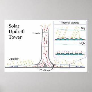 Solar Updraft Tower Energy Power Plant Diagram Posters