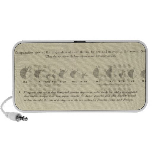 Sordomudos, litografía estadística 1870 de los E.E iPhone Altavoces