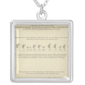 Sordomudos, litografía estadística 1870 de los E.E Colgante Cuadrado