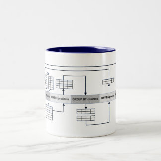 SQL Queries Explained Two-Tone Coffee Mug