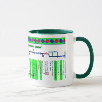 Staffordshire & Worcester Canal Map Green 1of2 Mug