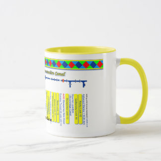 Staffordshire & Worcester Canal Map Yellow 2of2 Mug